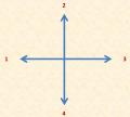 Parmi les points cardinaux, dans quelle direction se trouve le Nord ?
